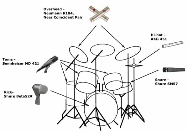 drum mic diagram wiring diagrams source the secrets of recording drums recording advice and performing tips cohlear implant diagram drum mic diagram
